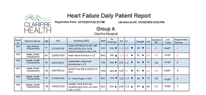 Heart Failure Daily Patient Report